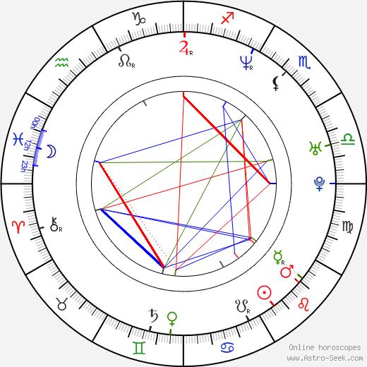 Sergei Gorobchenko astro natal birth chart, Sergei Gorobchenko horoscope, astrology