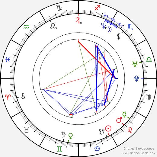Shinjiro Otani birth chart, Shinjiro Otani astro natal horoscope, astrology