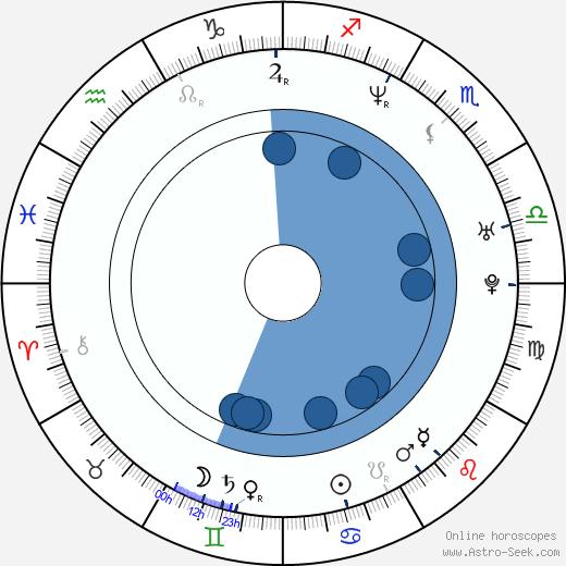 Shôsuke Tanihara wikipedia, horoscope, astrology, instagram
