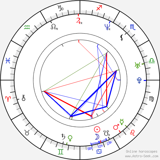 Sofía Vergara astro natal birth chart, Sofía Vergara horoscope, astrology