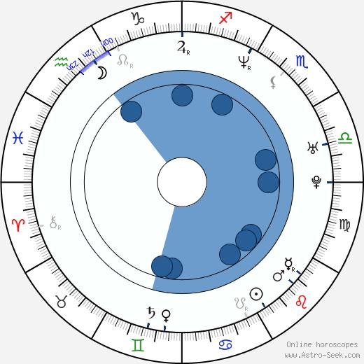 Spencer Wilding wikipedia, horoscope, astrology, instagram