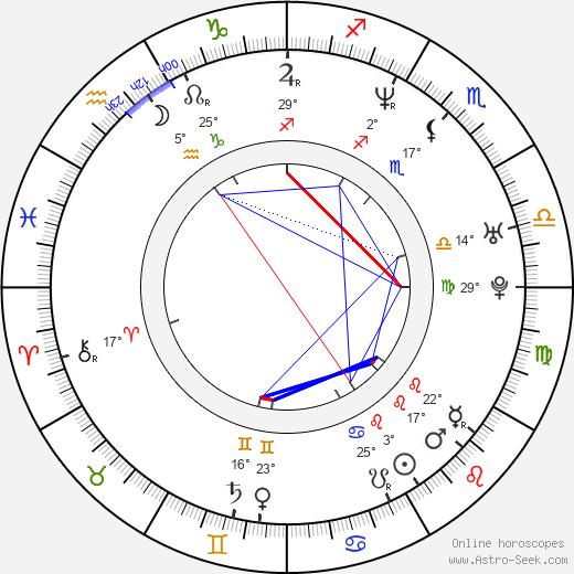 Spencer Wilding birth chart, biography, wikipedia 2019, 2020