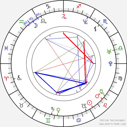 Spencer Wilding birth chart, Spencer Wilding astro natal horoscope, astrology