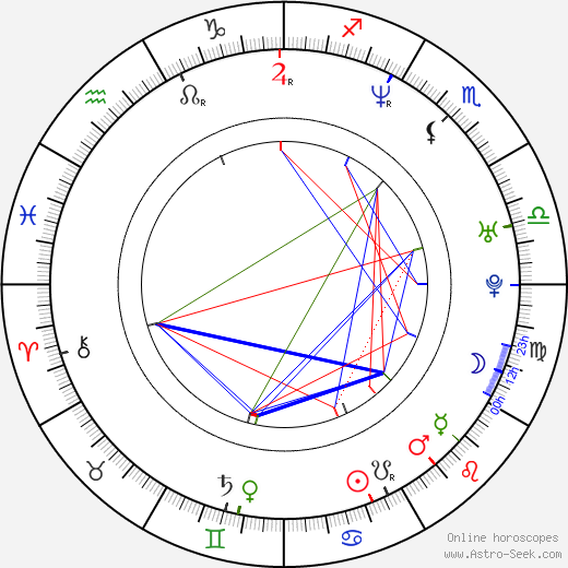 Stanislav Brunclík astro natal birth chart, Stanislav Brunclík horoscope, astrology