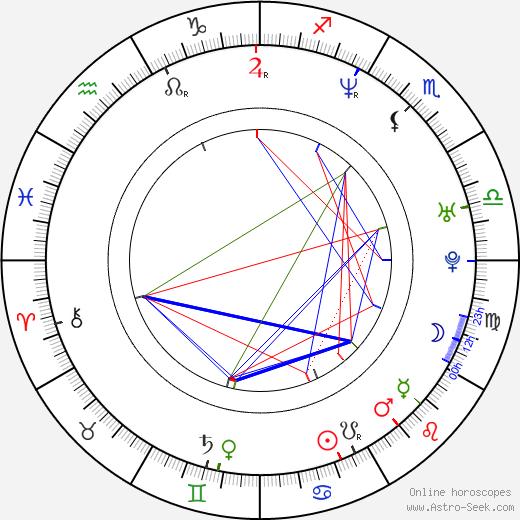 Stanislav Brunclík birth chart, Stanislav Brunclík astro natal horoscope, astrology