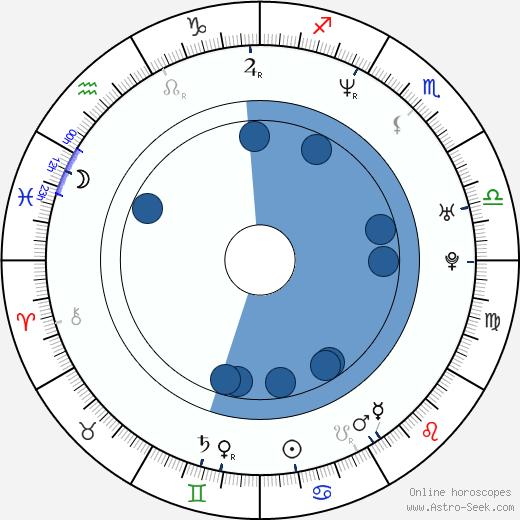 Steffi Nerius wikipedia, horoscope, astrology, instagram