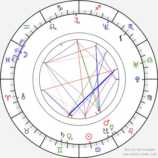 Steffi Nerius birth chart, Steffi Nerius astro natal horoscope, astrology