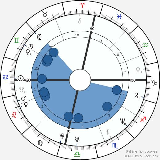 Stoney Case wikipedia, horoscope, astrology, instagram