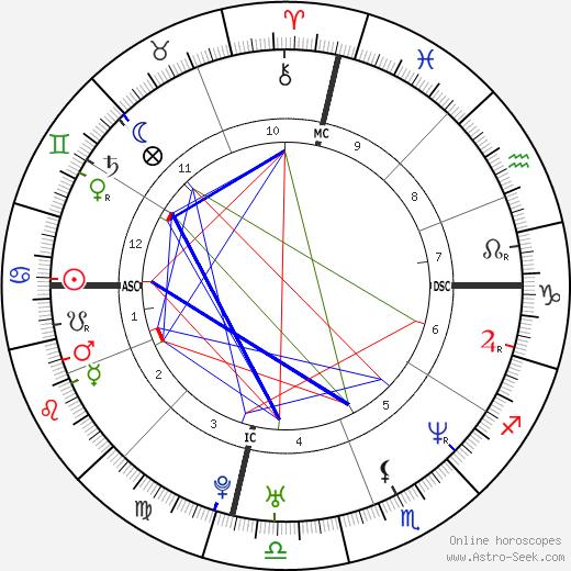 Stoney Case день рождения гороскоп, Stoney Case Натальная карта онлайн