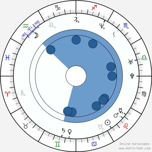 Takako Fuji wikipedia, horoscope, astrology, instagram