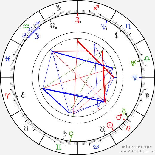 Takako Fuji birth chart, Takako Fuji astro natal horoscope, astrology