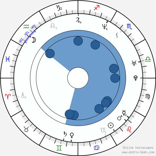Takashi Shimizu wikipedia, horoscope, astrology, instagram