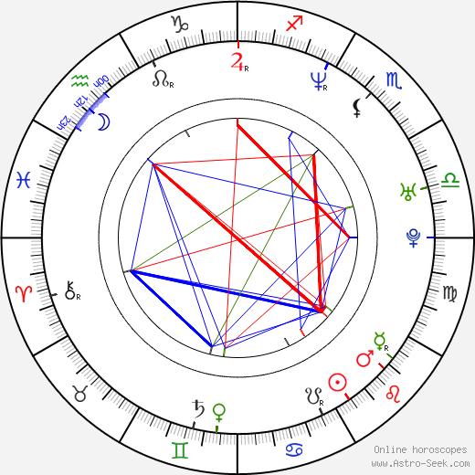 Takashi Shimizu birth chart, Takashi Shimizu astro natal horoscope, astrology
