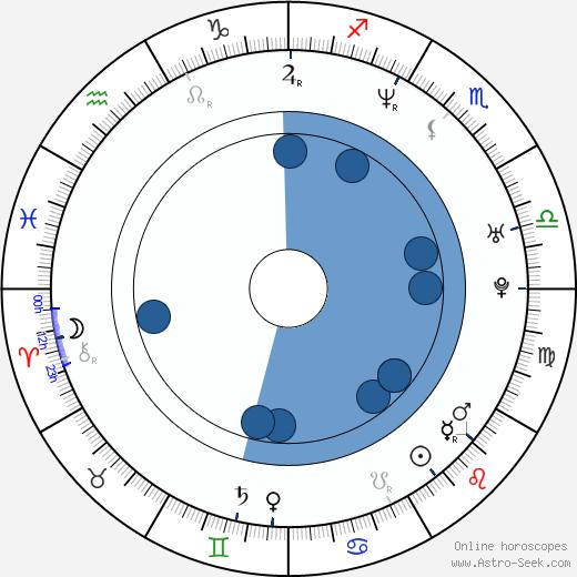 Tami Stronach wikipedia, horoscope, astrology, instagram