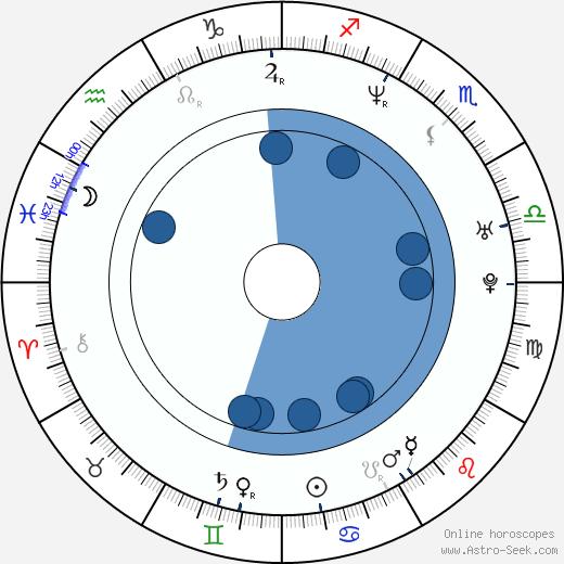 Tina Gharavi wikipedia, horoscope, astrology, instagram