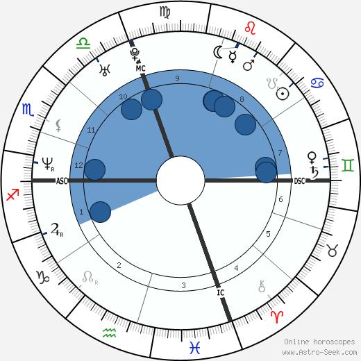 Travis Best wikipedia, horoscope, astrology, instagram