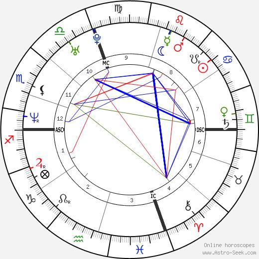 Travis Best tema natale, oroscopo, Travis Best oroscopi gratuiti, astrologia