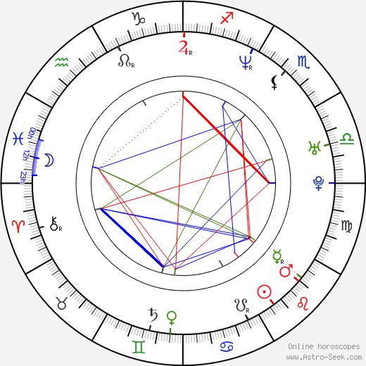 Wil Wheaton birth chart, Wil Wheaton astro natal horoscope, astrology
