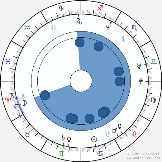 William Goldsmith wikipedia, horoscope, astrology, instagram
