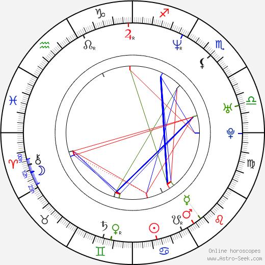 William Goldsmith birth chart, William Goldsmith astro natal horoscope, astrology