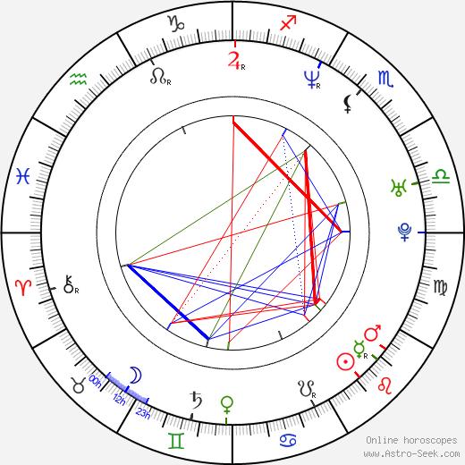 Adriá Collado astro natal birth chart, Adriá Collado horoscope, astrology