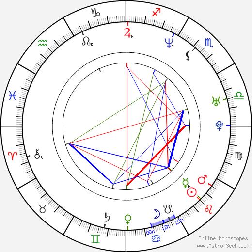 Aleksey Popogrebskiy astro natal birth chart, Aleksey Popogrebskiy horoscope, astrology