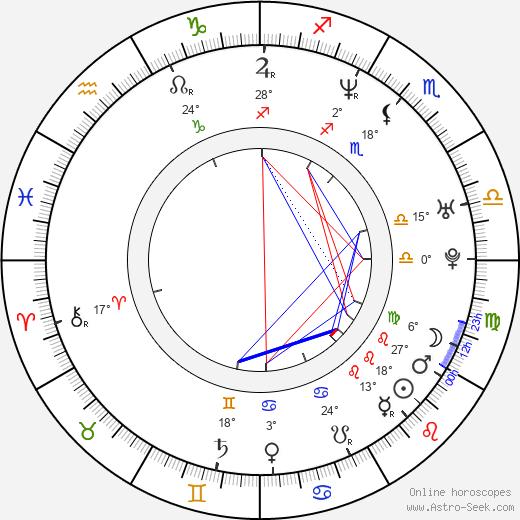 Angie Harmon birth chart, biography, wikipedia 2020, 2021