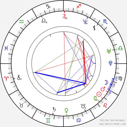 Angie Harmon birth chart, Angie Harmon astro natal horoscope, astrology