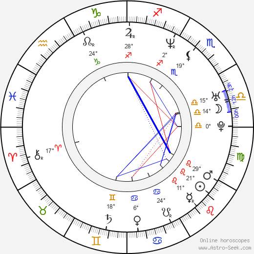 Anthony Backman birth chart, biography, wikipedia 2019, 2020
