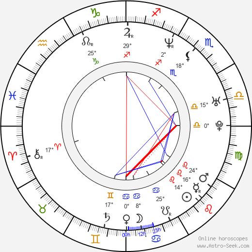 Aurel Klimt birth chart, biography, wikipedia 2018, 2019