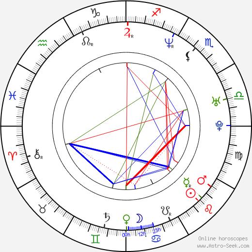 Aurel Klimt astro natal birth chart, Aurel Klimt horoscope, astrology