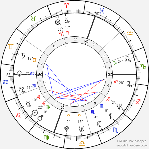 Ben Affleck birth chart, biography, wikipedia 2016, 2017