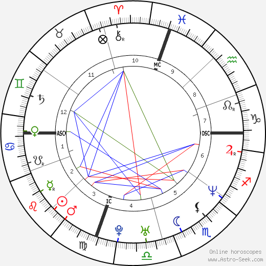 Ben Affleck horoscope, astrology, astro natal chart