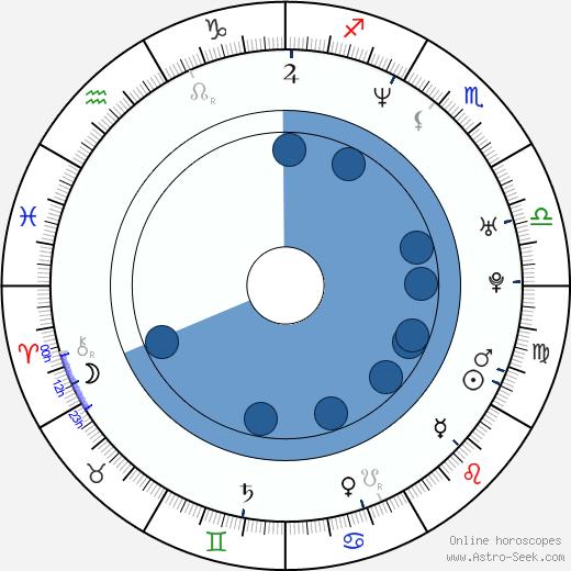 Boris Khlebnikov wikipedia, horoscope, astrology, instagram