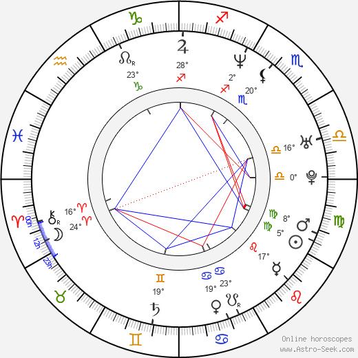 Boris Khlebnikov birth chart, biography, wikipedia 2019, 2020