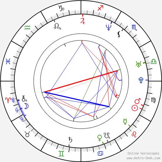 Boris Khlebnikov birth chart, Boris Khlebnikov astro natal horoscope, astrology