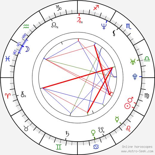 Brendan Wall birth chart, Brendan Wall astro natal horoscope, astrology