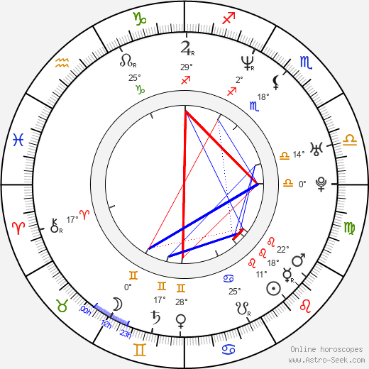 Brigid Brannagh birth chart, biography, wikipedia 2019, 2020
