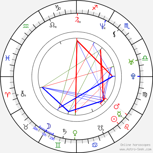 Brigid Brannagh birth chart, Brigid Brannagh astro natal horoscope, astrology