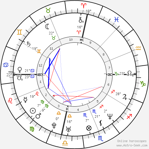 Cameron Diaz birth chart, biography, wikipedia 2018, 2019