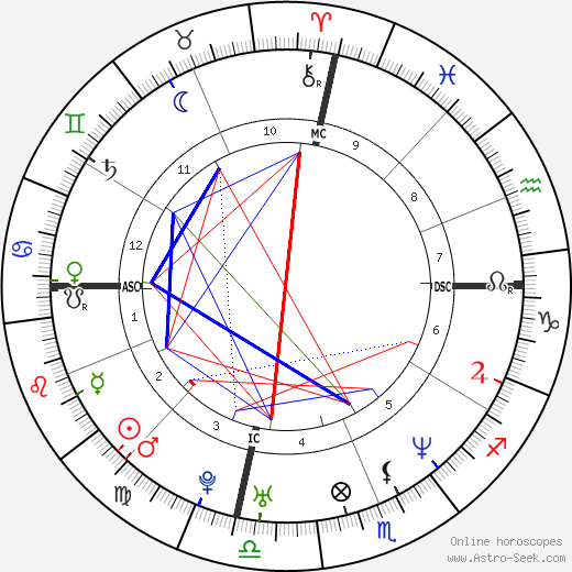 Cameron Diaz astro natal birth chart, Cameron Diaz horoscope, astrology
