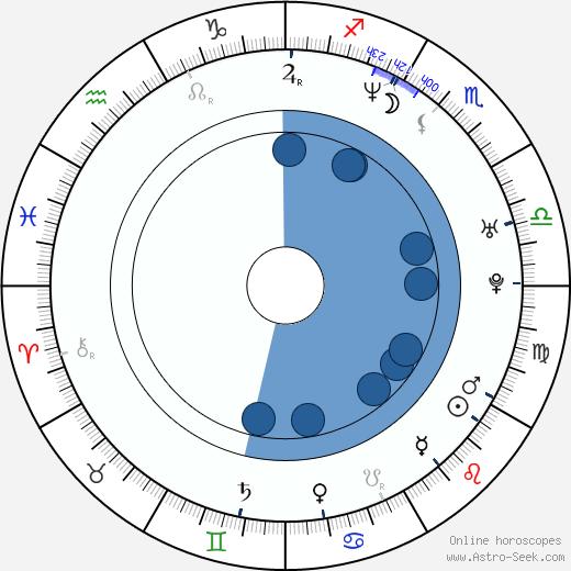 Chiquinquirá Delgado wikipedia, horoscope, astrology, instagram