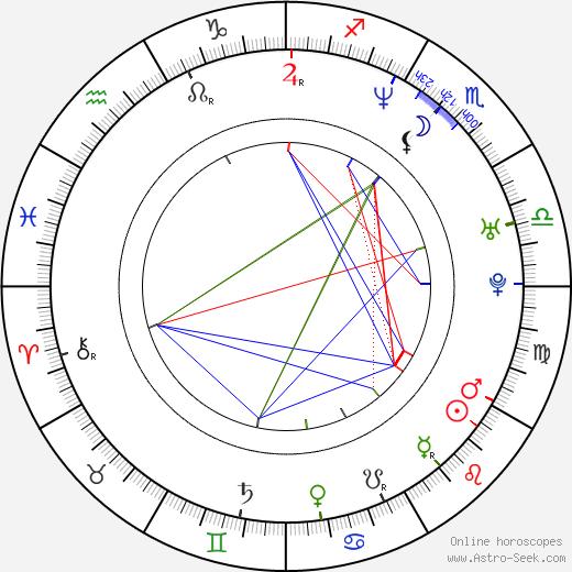Coraje Abalos birth chart, Coraje Abalos astro natal horoscope, astrology