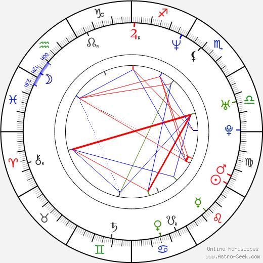 Csongor Kassai astro natal birth chart, Csongor Kassai horoscope, astrology