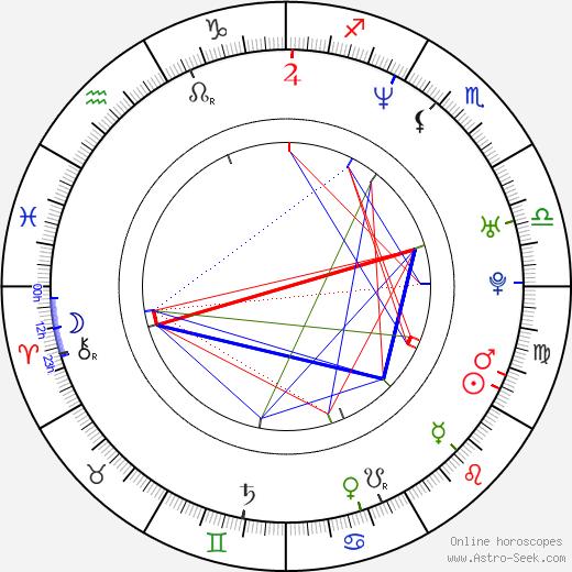 Dalip Singh tema natale, oroscopo, Dalip Singh oroscopi gratuiti, astrologia