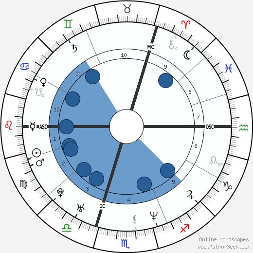 Denise Lewis wikipedia, horoscope, astrology, instagram