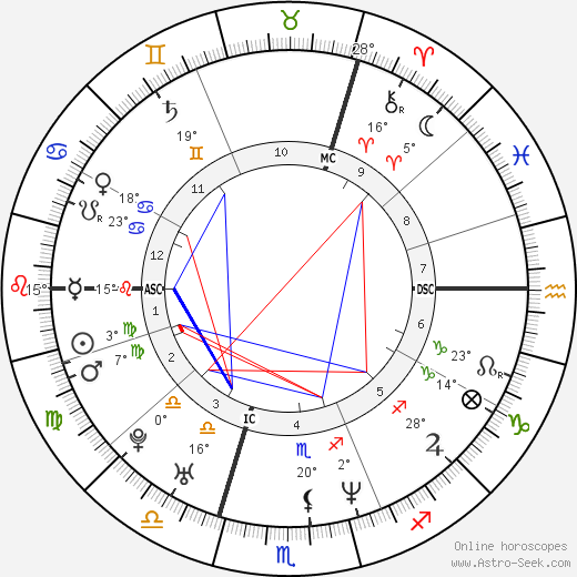 Denise Lewis birth chart, biography, wikipedia 2019, 2020