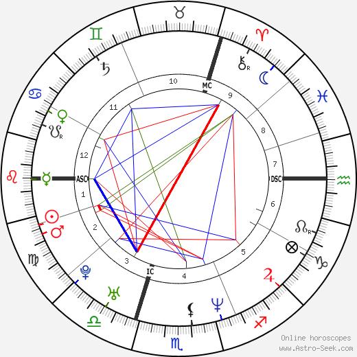 Denise Lewis birth chart, Denise Lewis astro natal horoscope, astrology