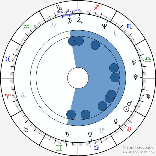 Derrick Alston wikipedia, horoscope, astrology, instagram