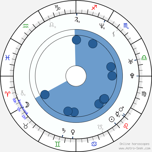 Devon Hughes wikipedia, horoscope, astrology, instagram